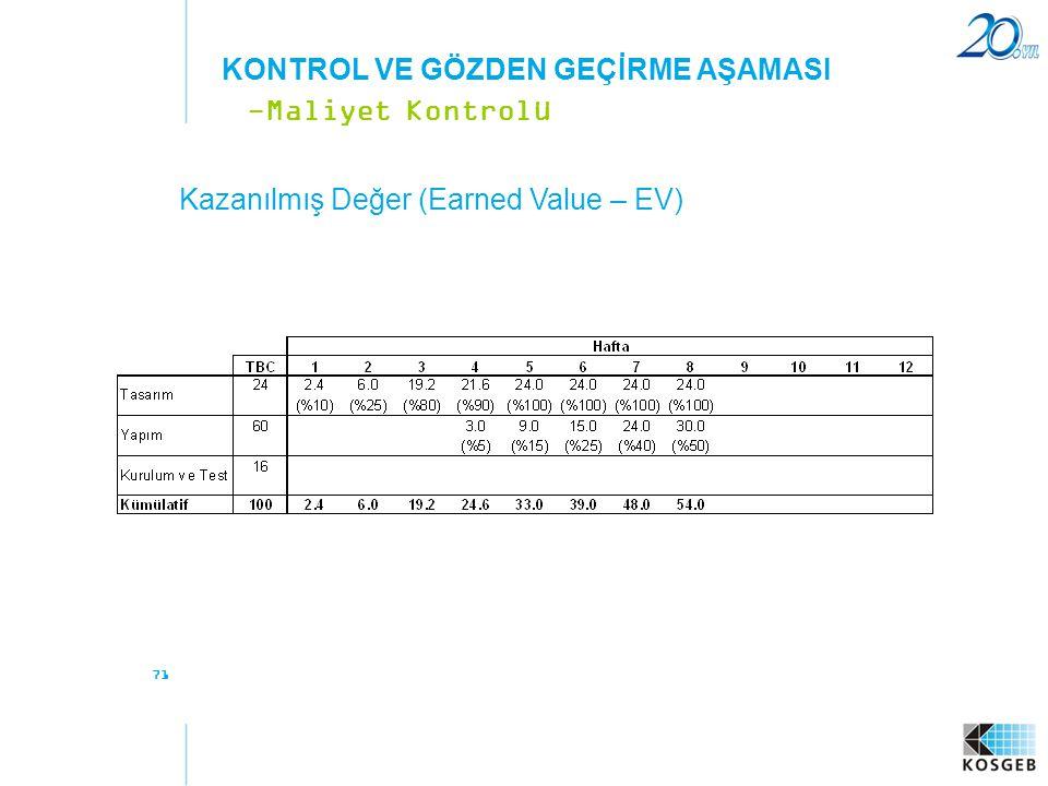 71 Kazanılmış Değer (Earned Value – EV) -Maliyet Kontrolü KONTROL VE GÖZDEN GEÇİRME AŞAMASI