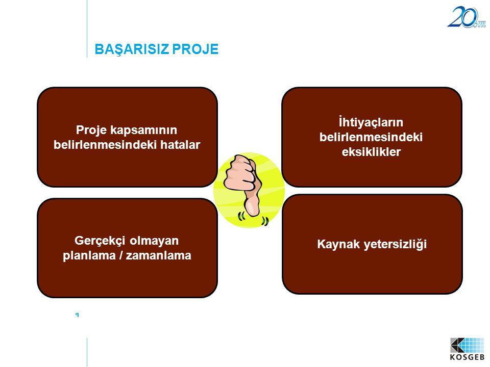 50 PERT -Proje Zaman Planlaması PLANLAMA AŞAMASI A D C B F E G I H K J