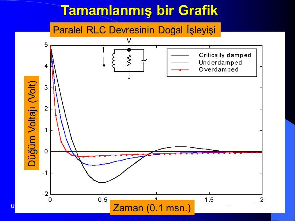 23.06.201421 Zaman (0.1 msn.) Düğüm Voltajı (Volt) Paralel RLC Devresinin Doğal İşleyişi Tamamlanmış bir Grafik Uluslararası Bilgisayar Enstitüsü
