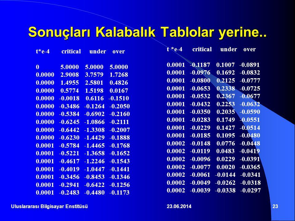 23.06.201423 t*e-4 critical under over 0 5.0000 5.0000 5.0000 0.0000 2.9008 3.7579 1.7268 0.0000 1.4955 2.5801 0.4826 0.0000 0.5774 1.5198 0.0167 0.00