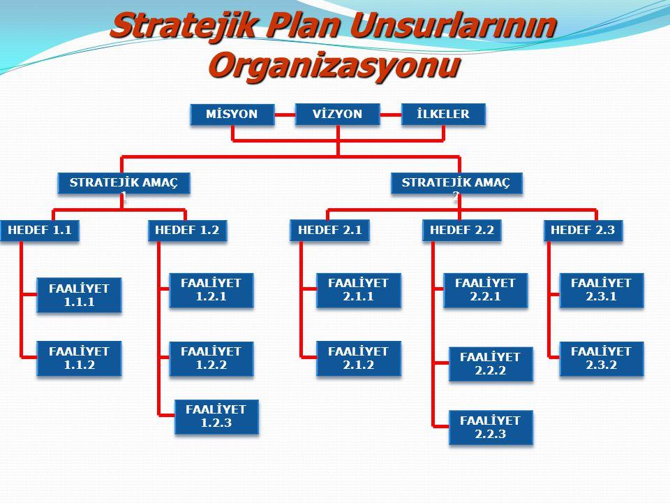 HEDEFLER Bir stratejik amacı gerçekleştirmeye yönelik olarak birden fazla hedef belirlenebilir.