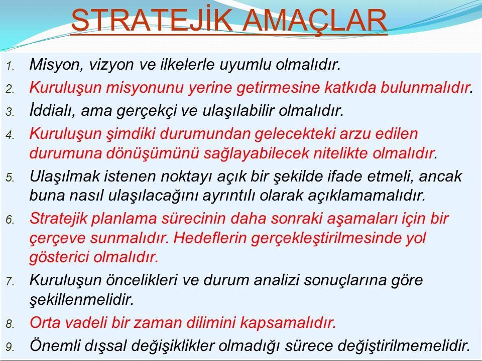 Stratejilerin Oluşturulması İçin Cevaplanması Gereken Sorular  Amaç ve hedeflere ulaşmak için neler yapılabilir.