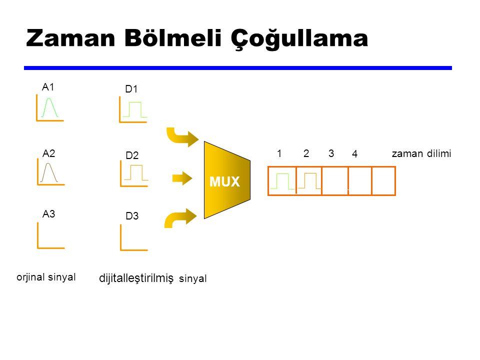 Zaman Bölmeli Çoğullama A2 A1 A3 orjinal sinyal D2 D1 D3 dijitalleştirilmiş sinyal MUX zaman dilimi 1 2 3 4