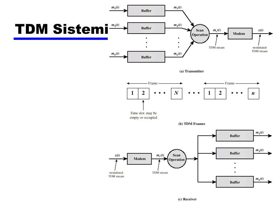 TDM Sistemi
