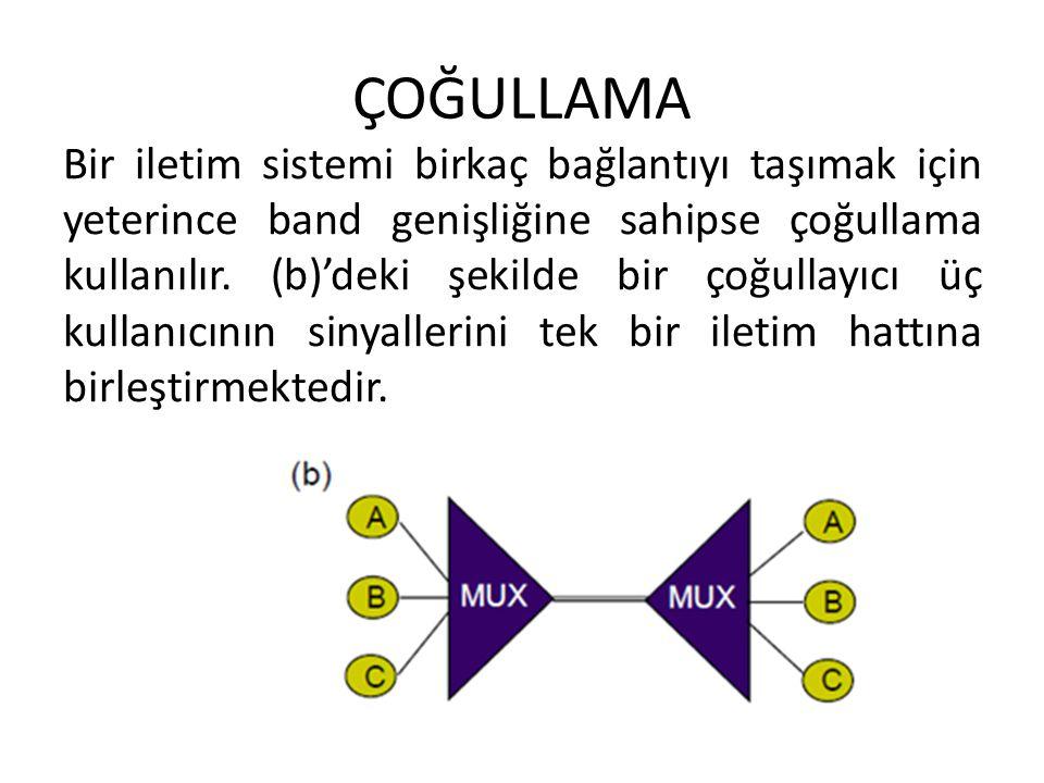 ÇOĞULLAMA Bir iletim sistemi birkaç bağlantıyı taşımak için yeterince band genişliğine sahipse çoğullama kullanılır. (b)'deki şekilde bir çoğullayıcı