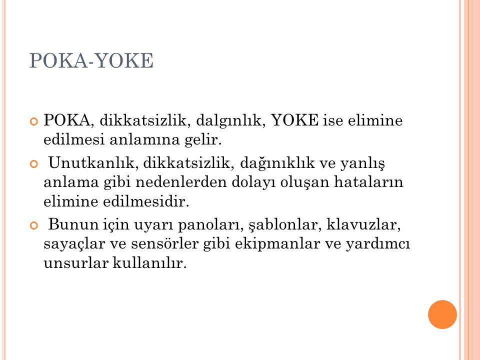 POKA-YOKE POKA, dikkatsizlik, dalgınlık, YOKE ise elimine edilmesi anlamına gelir. Unutkanlık, dikkatsizlik, dağınıklık ve yanlış anlama gibi nedenler
