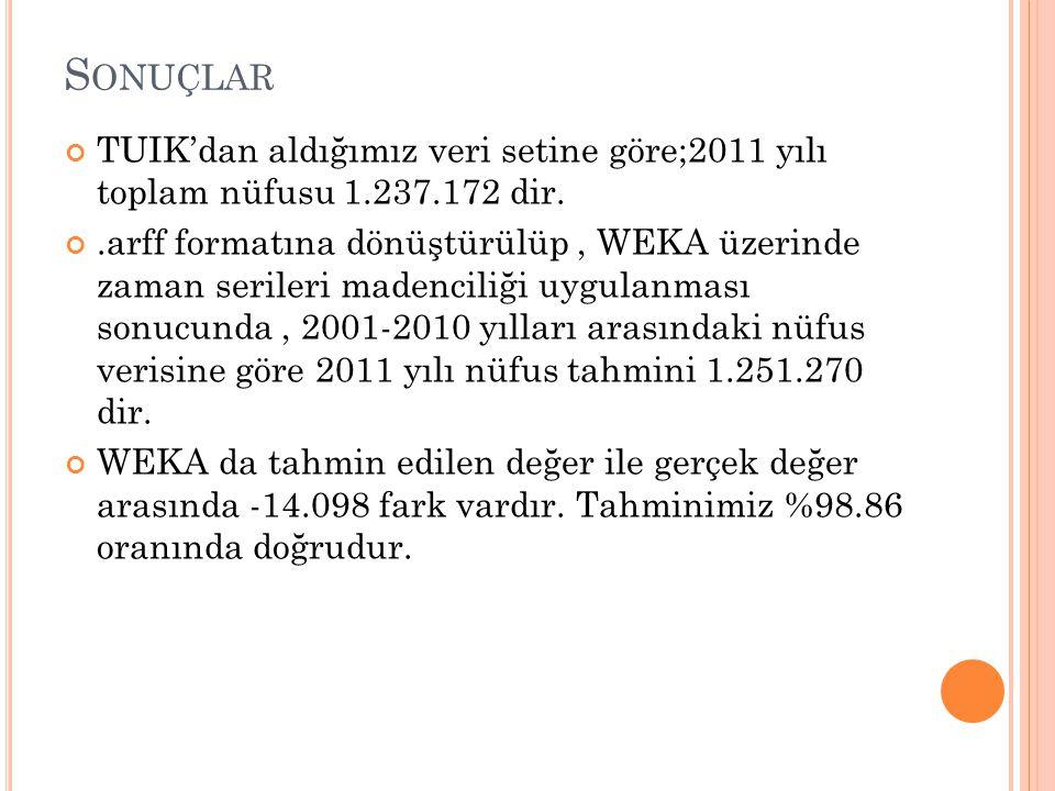 S ONUÇLAR TUIK'dan aldığımız veri setine göre;2011 yılı toplam nüfusu 1.237.172 dir..arff formatına dönüştürülüp, WEKA üzerinde zaman serileri madenciliği uygulanması sonucunda, 2001-2010 yılları arasındaki nüfus verisine göre 2011 yılı nüfus tahmini 1.251.270 dir.