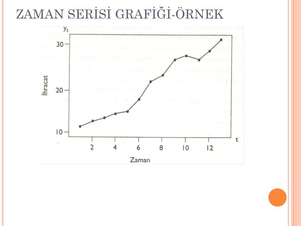 ZAMAN SERİSİ GRAFİĞİ-ÖRNEK