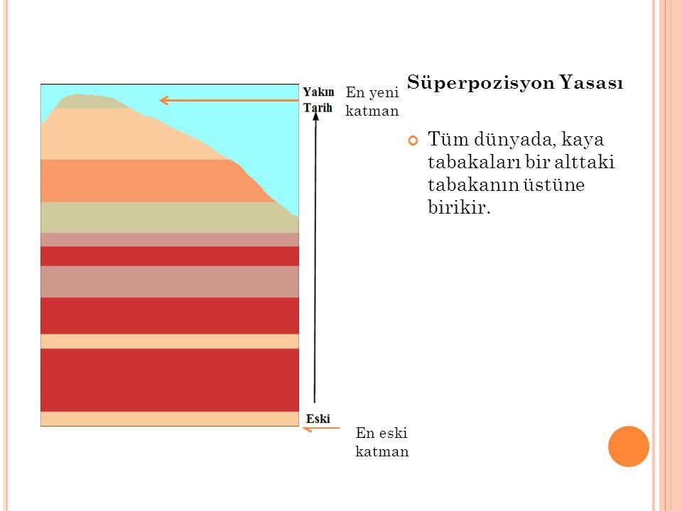 Süperpozisyon Yasası Tüm dünyada, kaya tabakaları bir alttaki tabakanın üstüne birikir. En yeni katman En eski katman