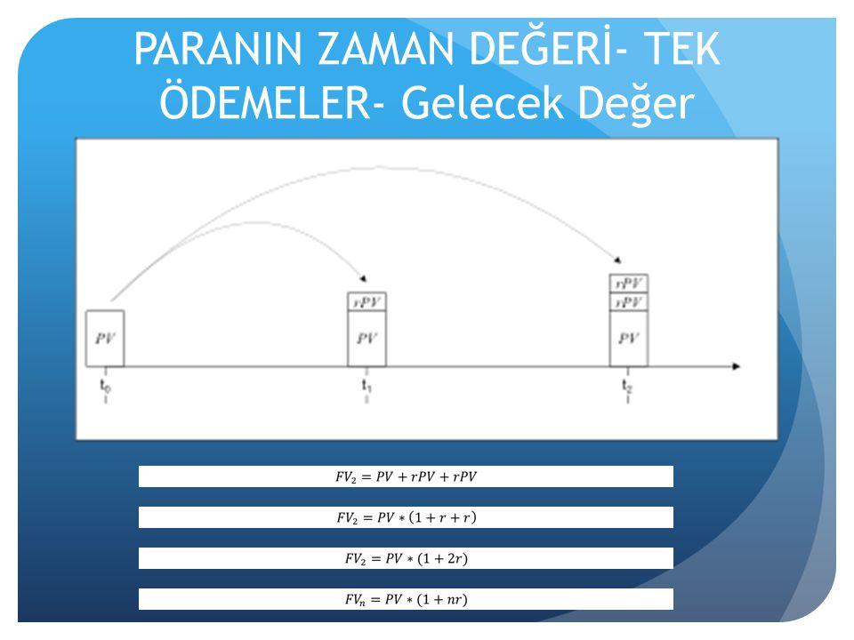 Basit Faiz- Gelecek Değer- Örnek  Emekli Ayşe Hanım Teyze, elindeki 100 TL'yi yıllık % 10 faiz oranıyla bankaya yatırmıştır.