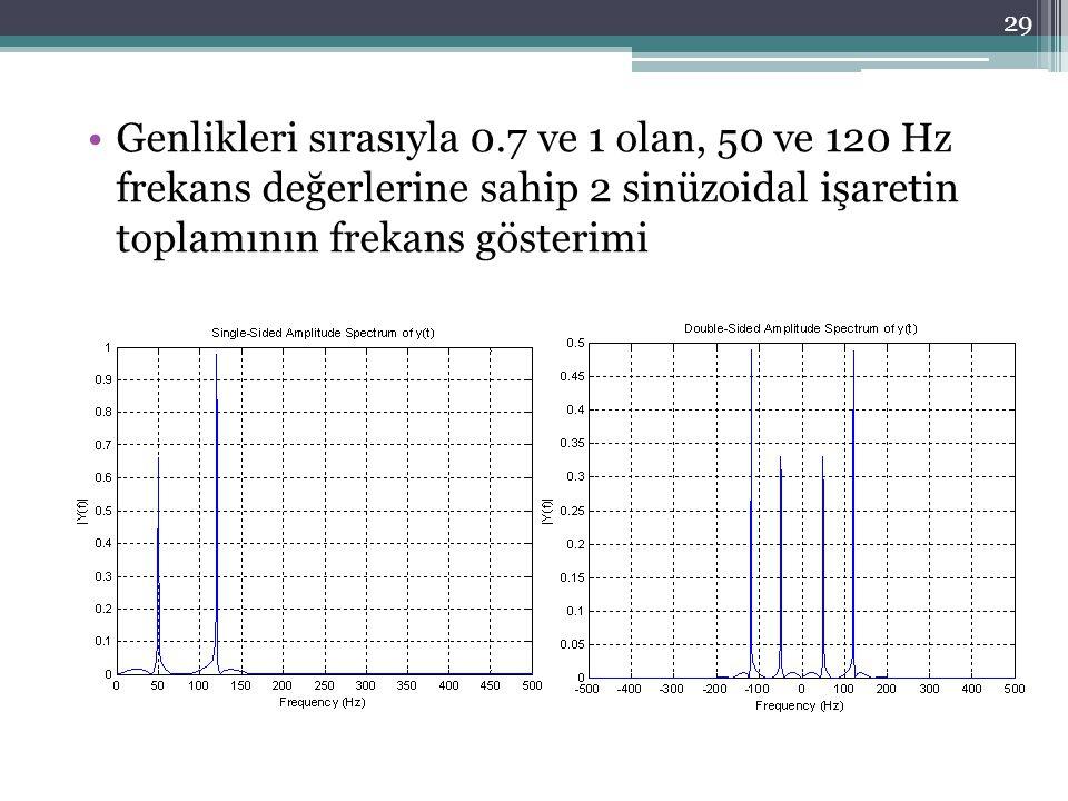 •Genlikleri sırasıyla 0.7 ve 1 olan, 50 ve 120 Hz frekans değerlerine sahip 2 sinüzoidal işaretin toplamının frekans gösterimi 29