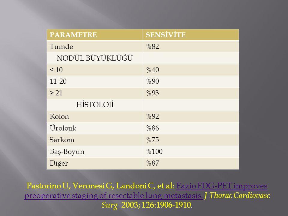 PARAMETRESENSİVİTE Tümde%82 NODÜL BÜYÜKLÜĞÜ ≤ 10%40 11-20%90 ≥ 21%93 HİSTOLOJİ Kolon%92 Ürolojik%86 Sarkom%75 Baş-Boyun%100 Diğer%87 Pastorino U, Veronesi G, Landoni C, et al: Fazio FDG-PET improves preoperative staging of resectable lung metastasis.