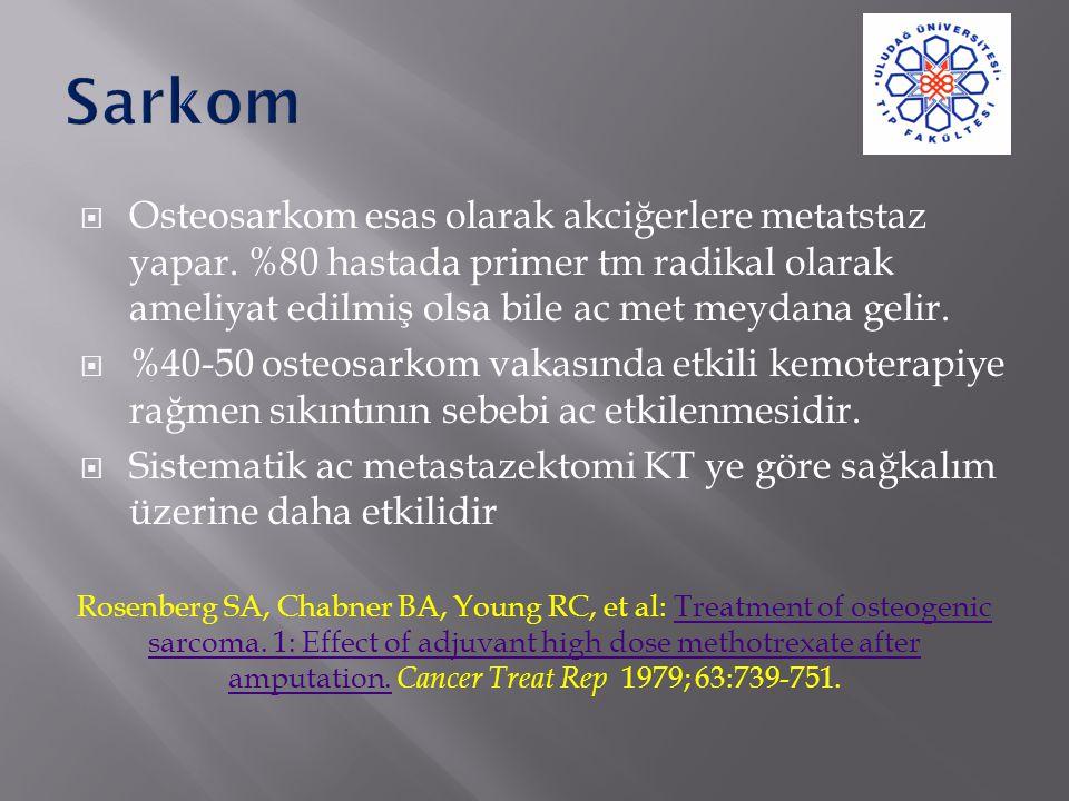  Osteosarkom esas olarak akciğerlere metatstaz yapar. %80 hastada primer tm radikal olarak ameliyat edilmiş olsa bile ac met meydana gelir.  %40-50