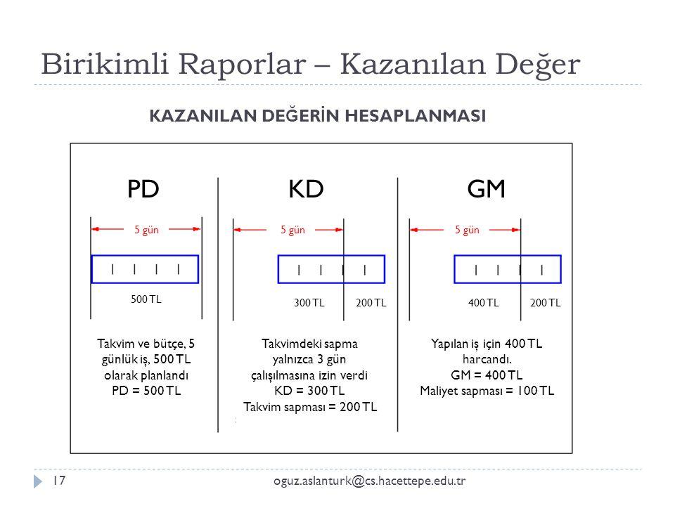KAZANILAN DE Ğ ER İ N HESAPLANMASI Birikimli Raporlar – Kazanılan Değer PDKDGM Takvim ve bütçe, 5 günlük iş, 500 TL olarak planlandı PD = 500 TL Takvi