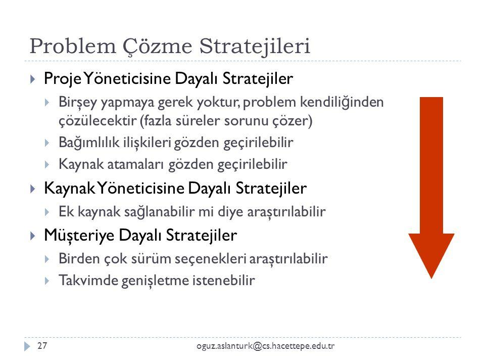 Problem Çözme Stratejileri oguz.aslanturk@cs.hacettepe.edu.tr27  Proje Yöneticisine Dayalı Stratejiler  Birşey yapmaya gerek yoktur, problem kendili
