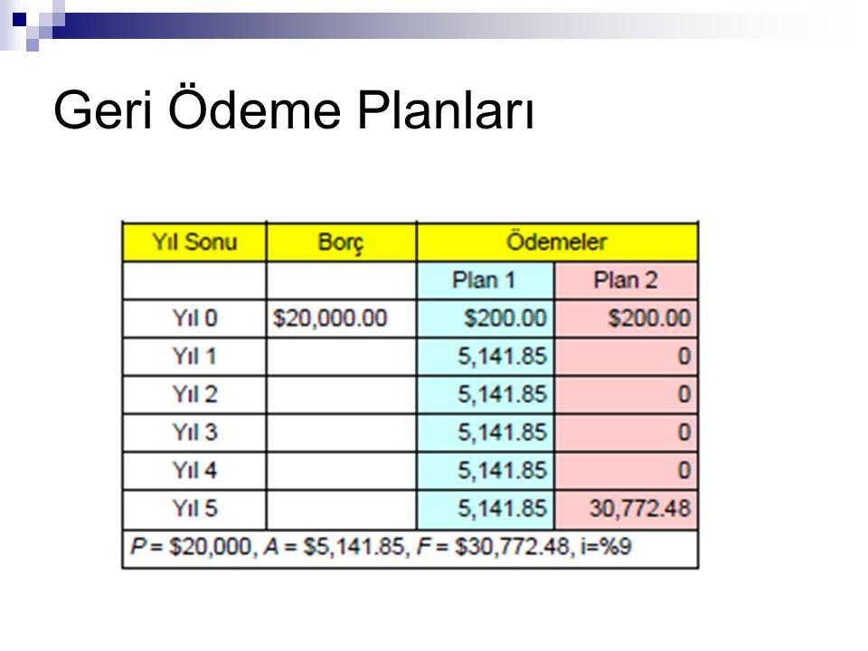 Eşit Ödemeli Seri – Sermaye geri kazanımı (capital recovery)  Örnek: BioGen, biyoteknoloji alanında çalışan küçük ölçekli bir firmadır.