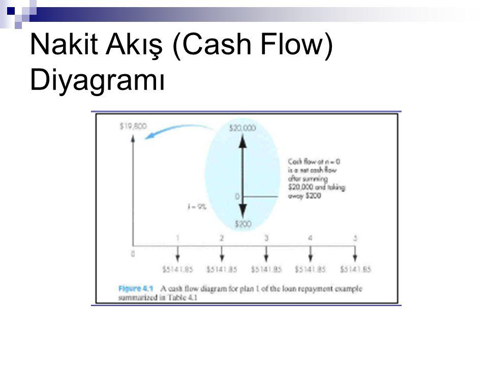 Örnek Problem  4 yıllık bir süreçte gerçekleşen aşağıdaki nakit akışını ele alalım.