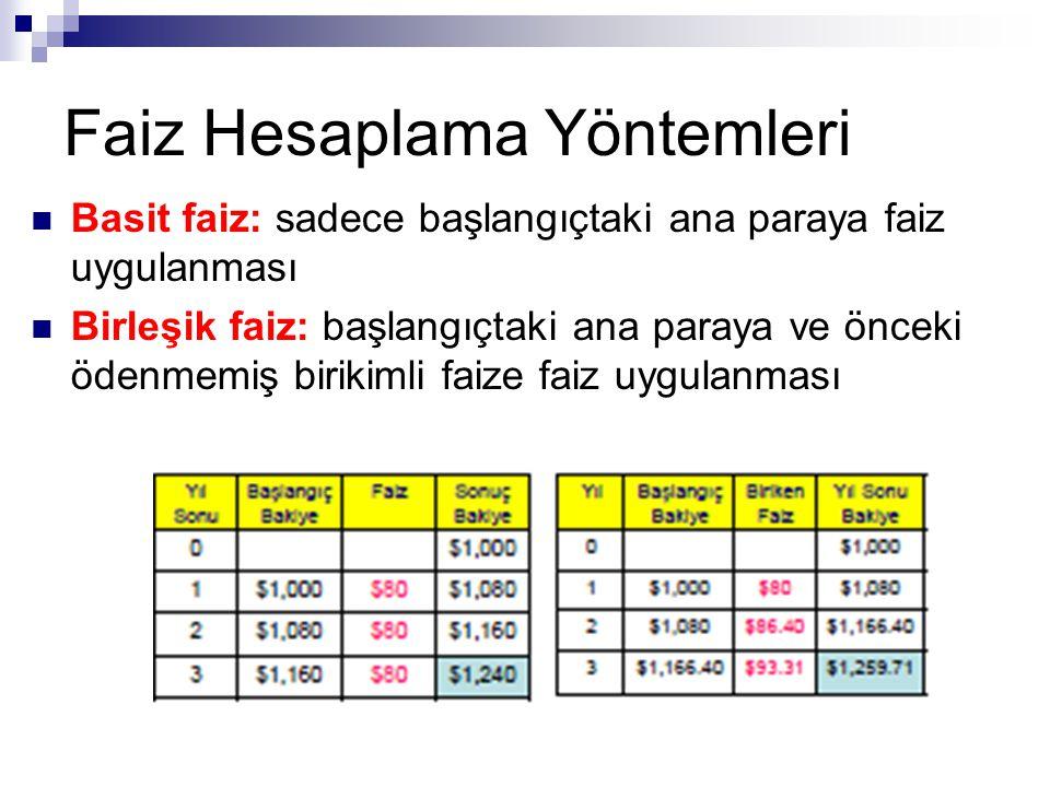 Nakit Akış Türleri  Tek nakit akışı  Eş (uniform/equal) ödeme serisi  Doğrusal artımlı (Linear Gradient) seri  Geometrik artımlı seri  Düzensiz ödemeli seri