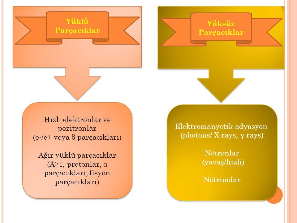 Yüklü Parçacıklar Yüksüz Parçacıklar Hızlı elektronlar ve pozitronlar (e-/e+ veya β parçacıkları) Ağır yüklü parçacıklar (A≥1, protonlar, α parçacıkla