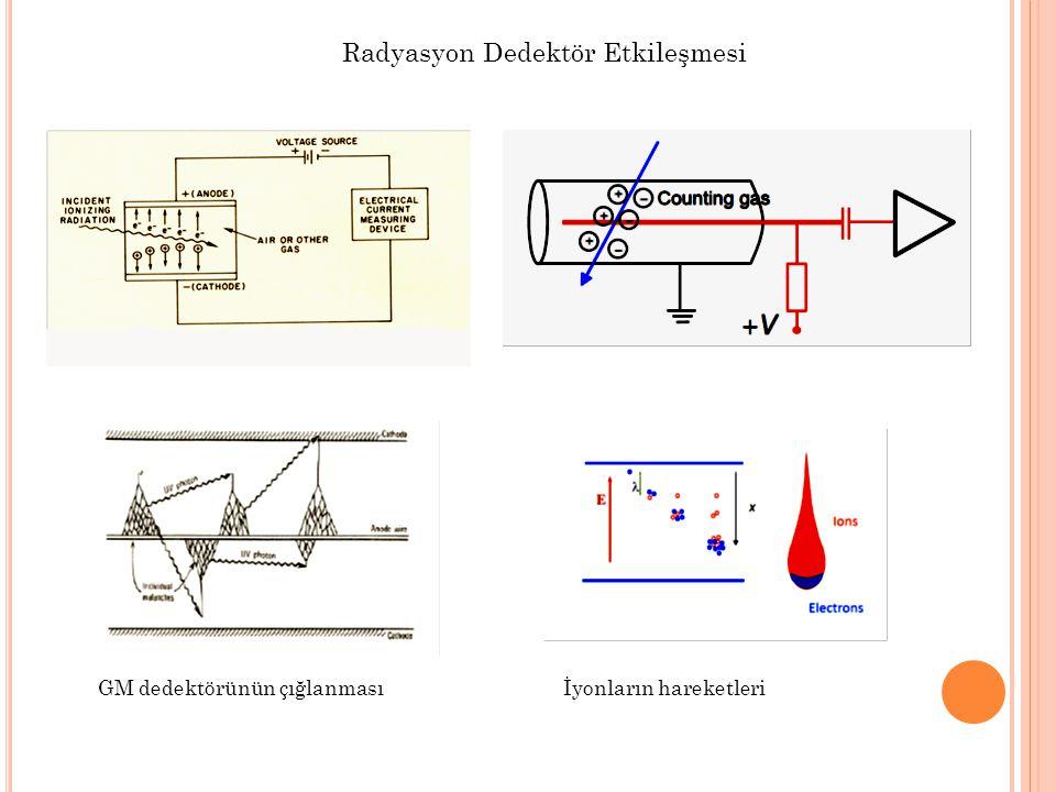 Radyasyon Dedektör Etkileşmesi GM dedektörünün çığlanmasıİyonların hareketleri