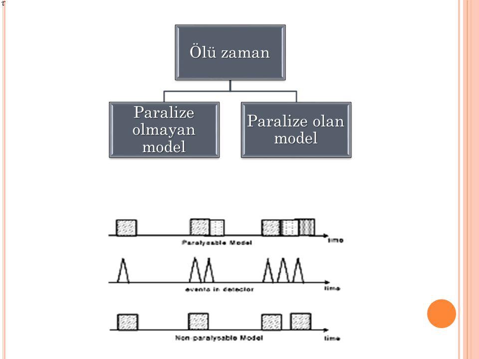 Ölü zaman Paralize olmayan model Paralize olan model