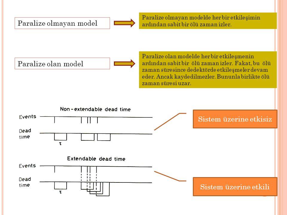 Paralize olmayan model Paralize olmayan modelde her bir etkileşimin ardından sabit bir ölü zaman izler. Paralize olan model Paralize olan modelde her