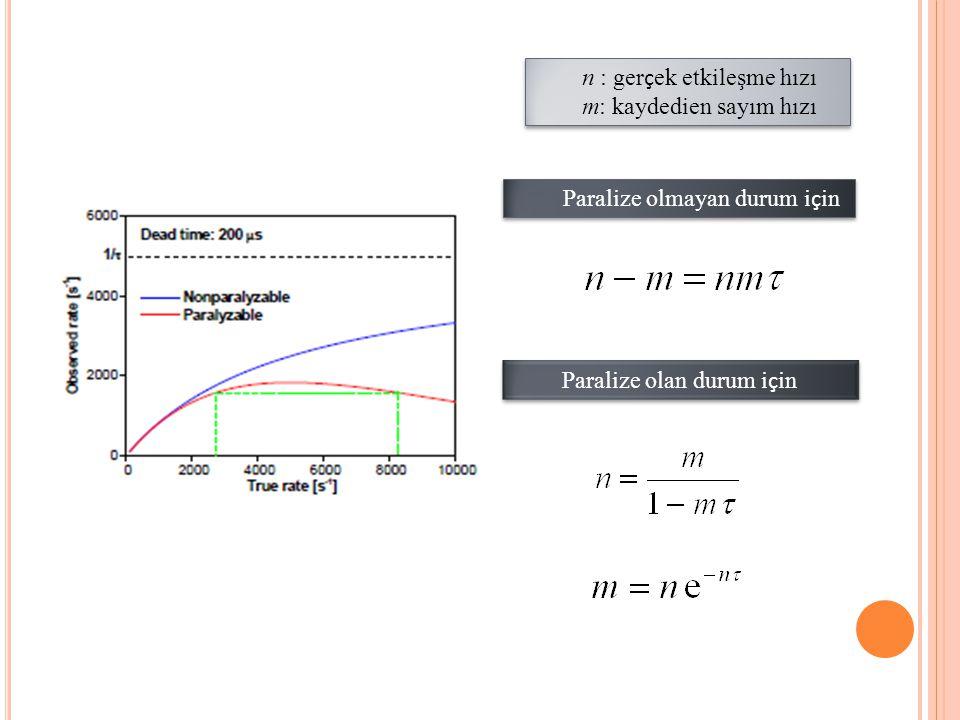 Paralize olmayan durum i ç in n : ger ç ek etkileşme hızı m: kaydedien sayım hızı n : ger ç ek etkileşme hızı m: kaydedien sayım hızı Paralize olan du