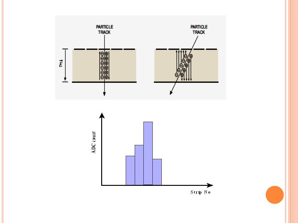 A TıM K IPINDE Ç ALıŞMA Tek bir etkileşme için sinyal atımının yapısı dedektöre bağlı ön yükselteç devresine bağlıdır.