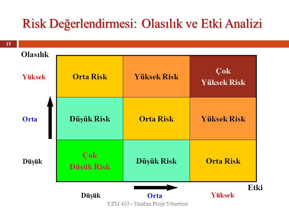 Risk Değerlendirmesi: Olasılık ve Etki Analizi YZM 403 - Yazılım Proje Yönetimi 13 Orta RiskYüksek Risk Çok Yüksek Risk Düşük RiskOrta RiskYüksek Risk Çok Düşük Risk Orta Risk Olasılık Yüksek Orta Düşük Etki Yüksek Orta Düşük