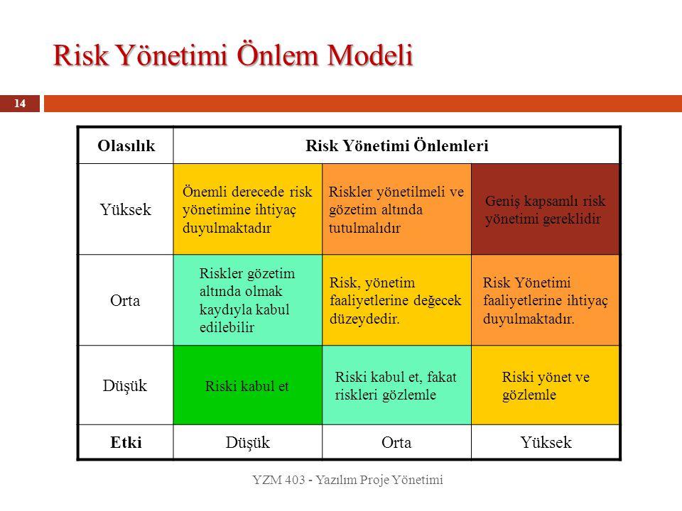 Risk Yönetimi Önlem Modeli YZM 403 - Yazılım Proje Yönetimi 14 OlasılıkRisk Yönetimi Önlemleri Yüksek Önemli derecede risk yönetimine ihtiyaç duyulmak