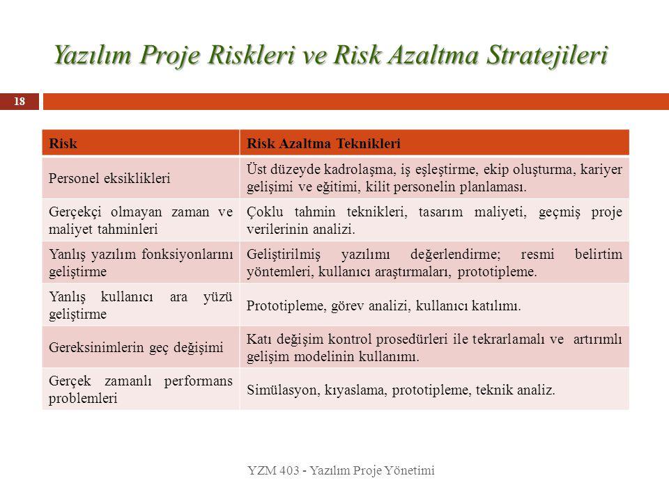 Yazılım Proje Riskleri ve Risk Azaltma Stratejileri YZM 403 - Yazılım Proje Yönetimi 18 RiskRisk Azaltma Teknikleri Personel eksiklikleri Üst düzeyde kadrolaşma, iş eşleştirme, ekip oluşturma, kariyer gelişimi ve eğitimi, kilit personelin planlaması.