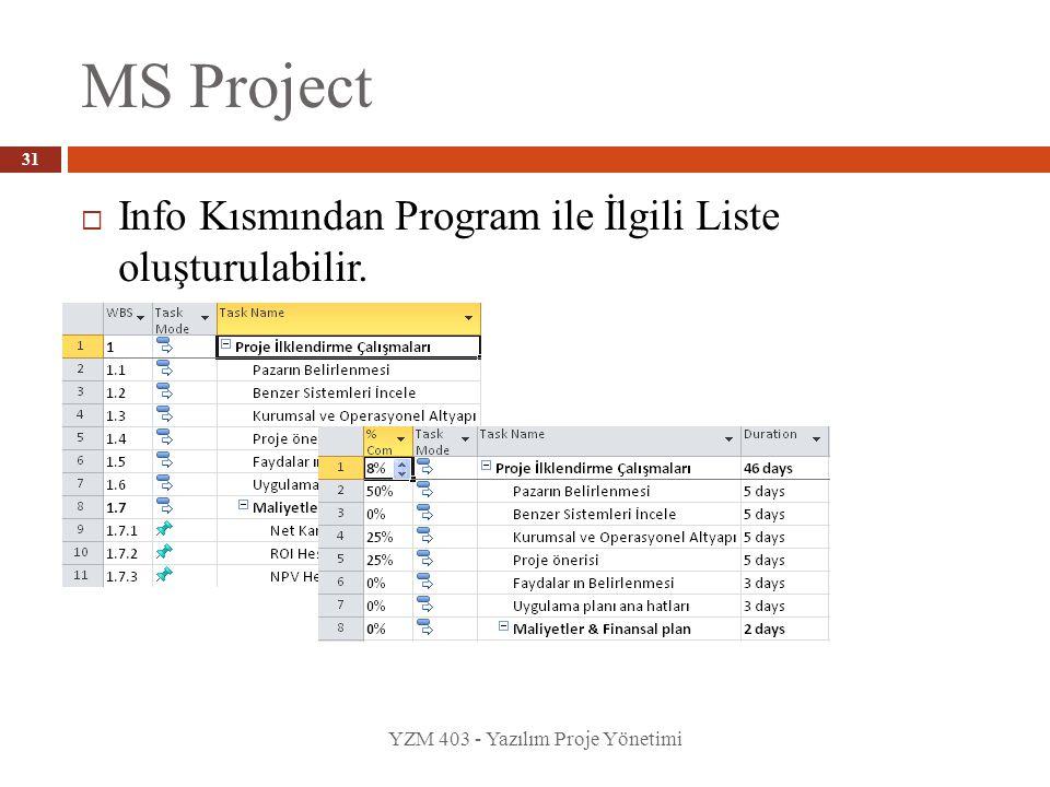 MS Project YZM 403 - Yazılım Proje Yönetimi 31  Info Kısmından Program ile İlgili Liste oluşturulabilir.