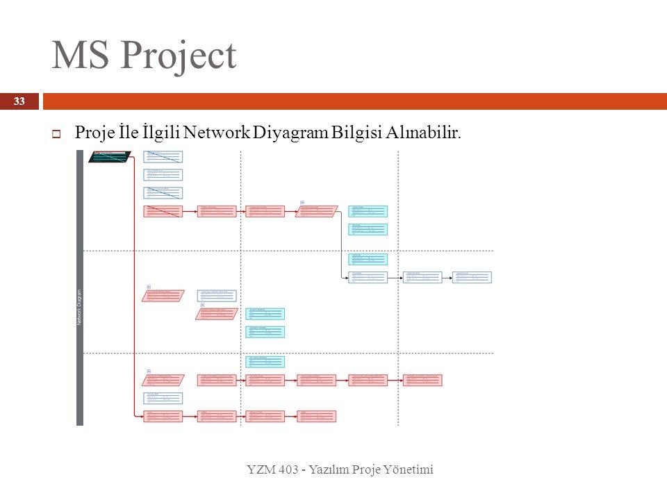 MS Project YZM 403 - Yazılım Proje Yönetimi 33  Proje İle İlgili Network Diyagram Bilgisi Alınabilir.