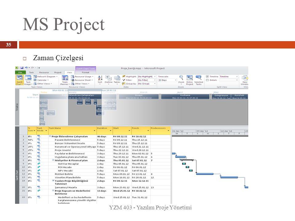 MS Project YZM 403 - Yazılım Proje Yönetimi 35  Zaman Çizelgesi
