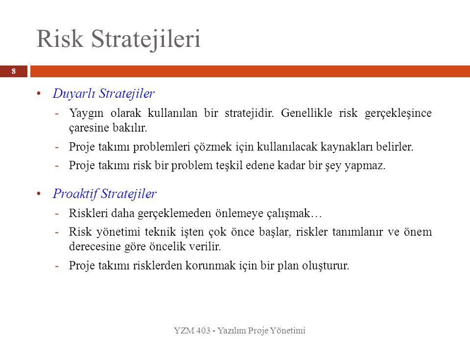 Risk Stratejileri YZM 403 - Yazılım Proje Yönetimi • Duyarlı Stratejiler -Yaygın olarak kullanılan bir stratejidir. Genellikle risk gerçekleşince çare