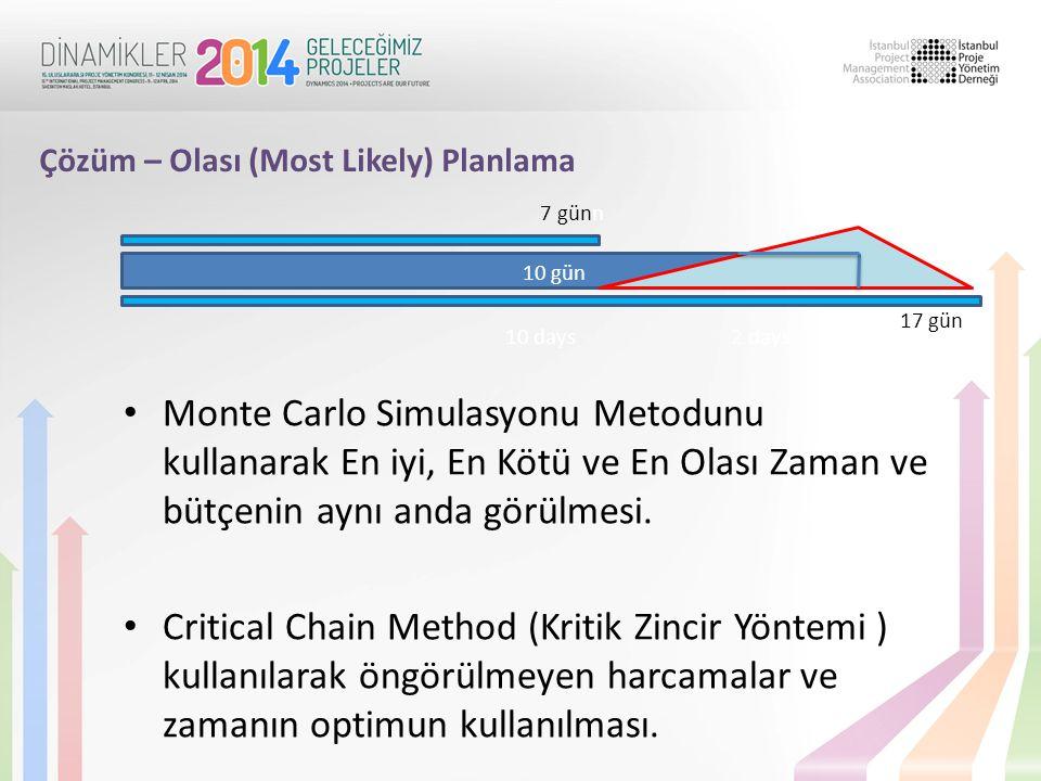 Çözüm – Olası (Most Likely) Planlama 10 gün 10 days2 days 7 günn 17 gün • Monte Carlo Simulasyonu Metodunu kullanarak En iyi, En Kötü ve En Olası Zaman ve bütçenin aynı anda görülmesi.