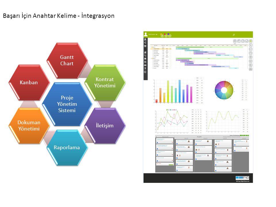 Proje Yönetim Sistemi Gantt Chart Kontrat Yönetimi İletişimRaporlama Dokuman Yönetimi Kanban Başarı İçin Anahtar Kelime - İntegrasyon
