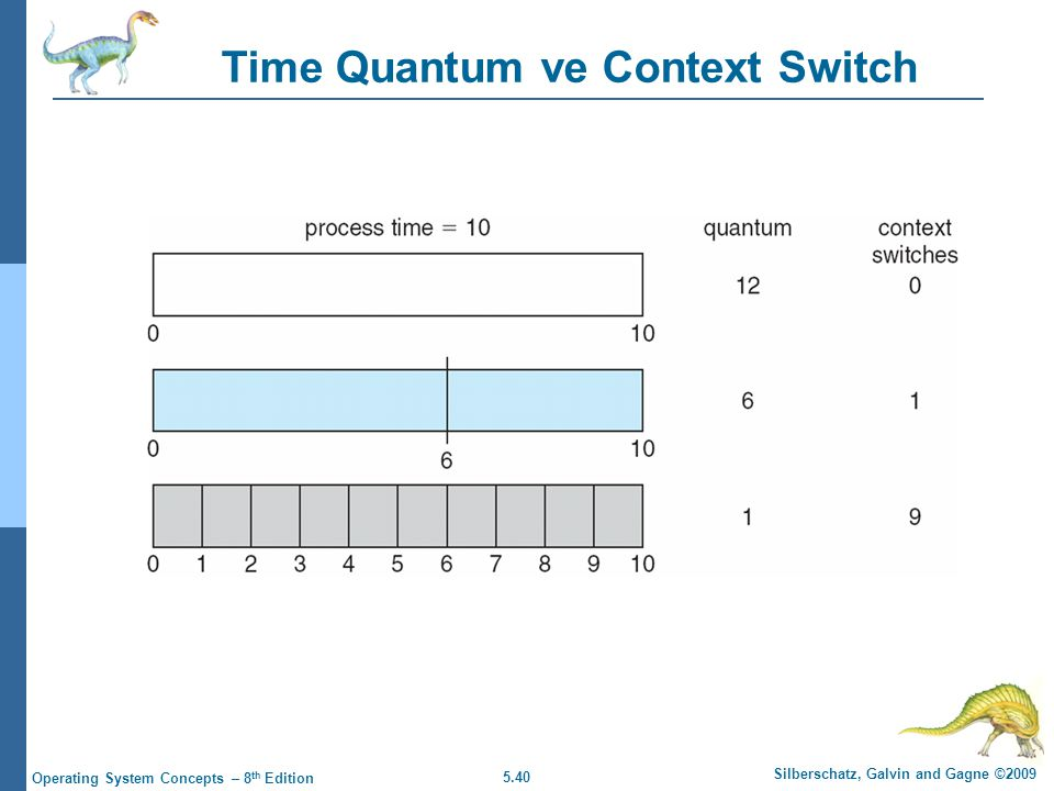 5.40 Silberschatz, Galvin and Gagne ©2009 Operating System Concepts – 8 th Edition Time Quantum ve Context Switch