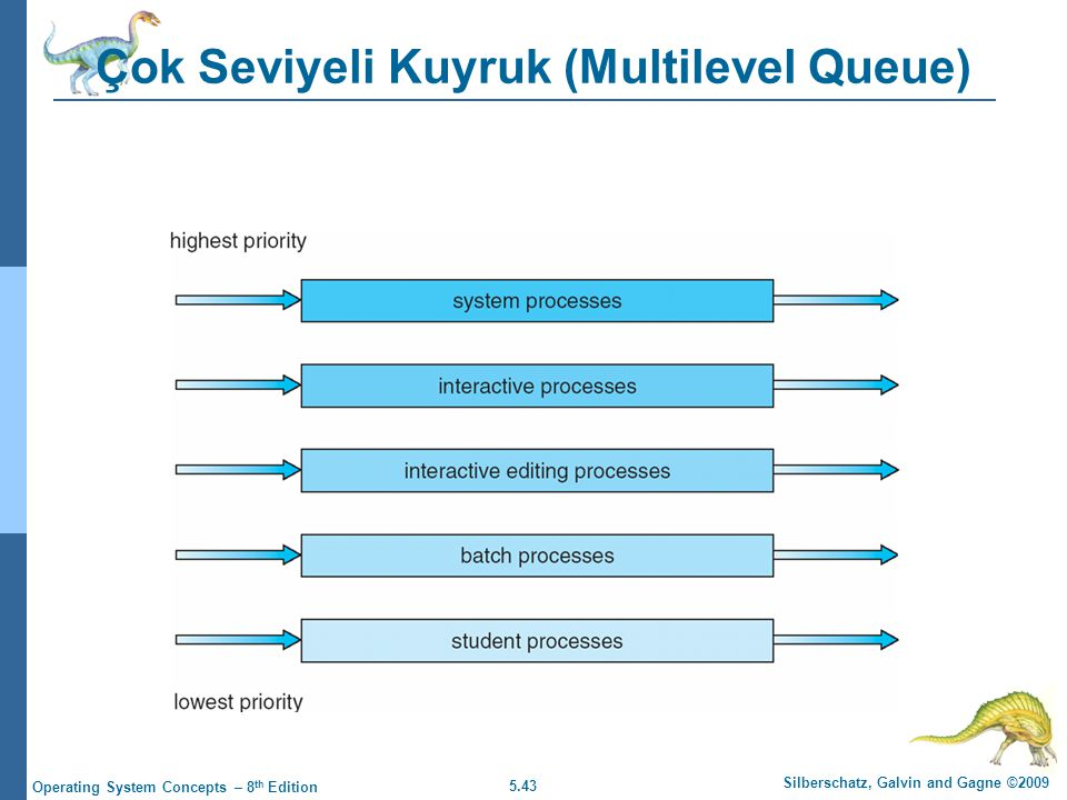 5.43 Silberschatz, Galvin and Gagne ©2009 Operating System Concepts – 8 th Edition Çok Seviyeli Kuyruk (Multilevel Queue)