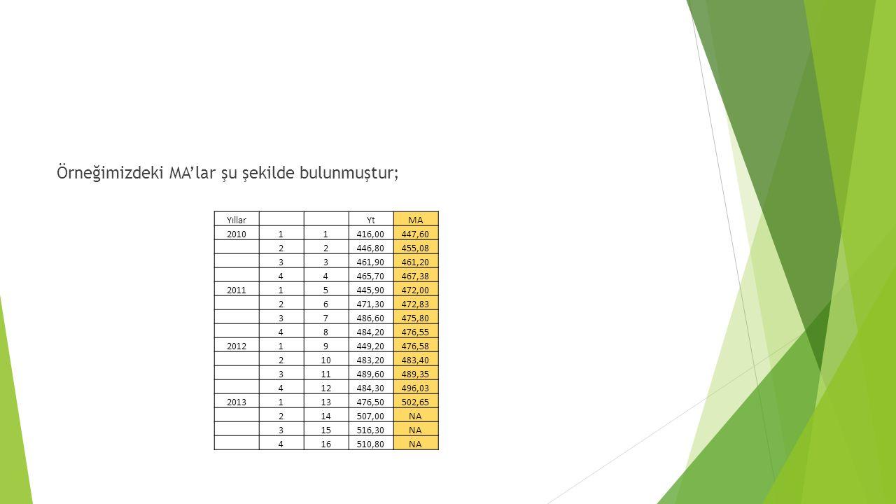 Örneğimizdeki MA'lar şu şekilde bulunmuştur; Yıllar YtMA 201011416,00447,60 22446,80455,08 33461,90461,20 44465,70467,38 201115445,90472,00 26471,3047