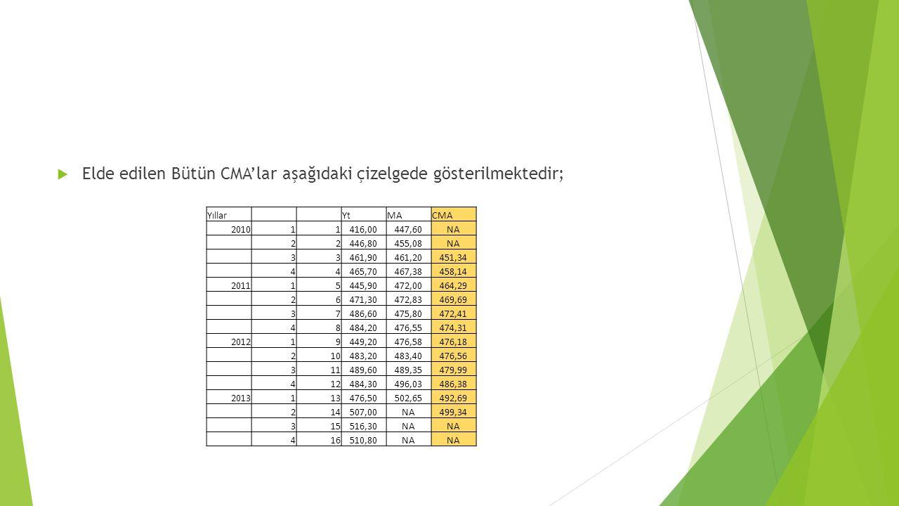  Elde edilen Bütün CMA'lar aşağıdaki çizelgede gösterilmektedir; Yıllar YtMACMA 201011416,00447,60NA 22446,80455,08NA 33461,90461,20451,34 44465,7046