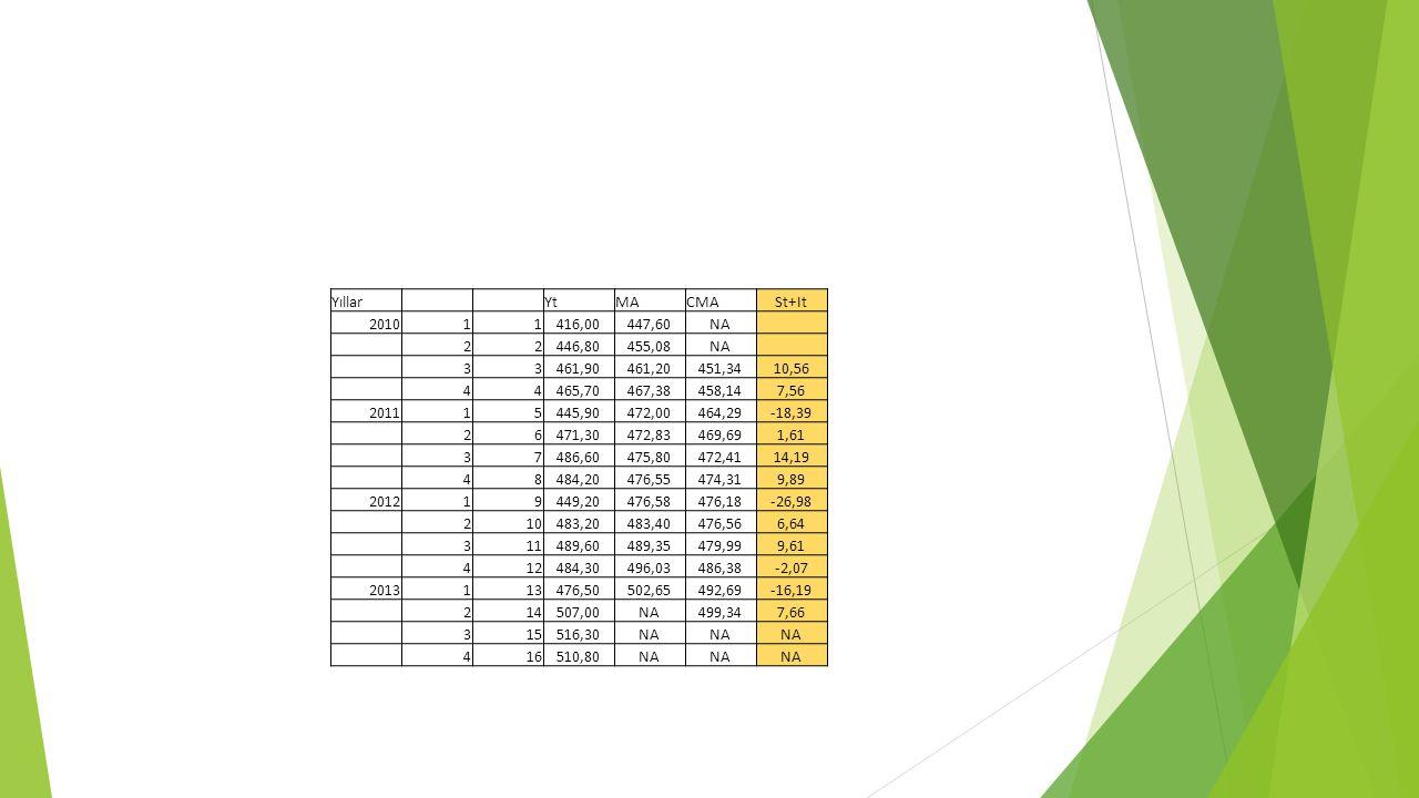 Yıllar YtMACMASt+It 201011416,00447,60NA 22446,80455,08NA 33461,90461,20451,3410,56 44465,70467,38458,147,56 201115445,90472,00464,29-18,39 26471,3047