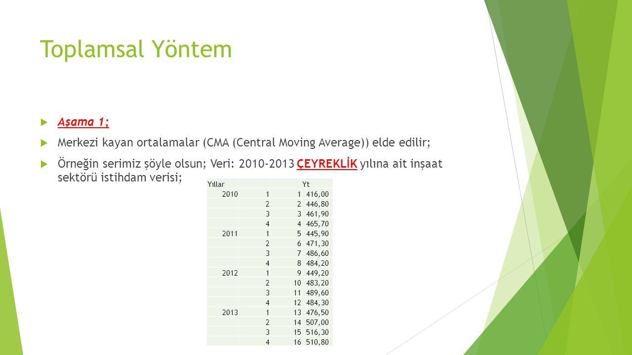 Toplamsal Yöntem  Aşama 1;  Merkezi kayan ortalamalar (CMA (Central Moving Average)) elde edilir;  Örneğin serimiz şöyle olsun; Veri: 2010-2013 ÇEYREKLİK yılına ait inşaat sektörü istihdam verisi; Yıllar Yt 201011416,00 22446,80 33461,90 44465,70 201115445,90 26471,30 37486,60 48484,20 201219449,20 210483,20 311489,60 412484,30 2013113476,50 214507,00 315516,30 416510,80