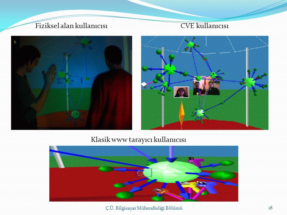 Ç.Ü. Bilgisayar Mühendisliği Bölümü 18 Fiziksel alan kullanıcısı CVE kullanıcısı Klasik www tarayıcı kullanıcısı