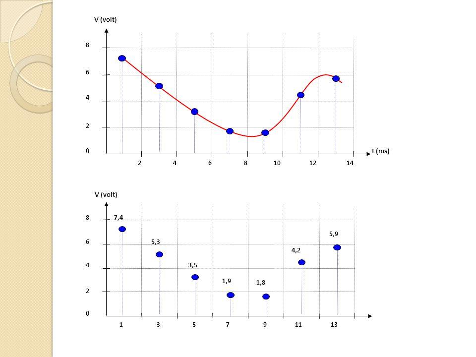 V (volt) t (ms) 2 0 4 6 8 2468101214 V (volt) 2 0 4 6 8 135791113 7,4 5,3 3,5 1,9 1,8 4,2 5,9