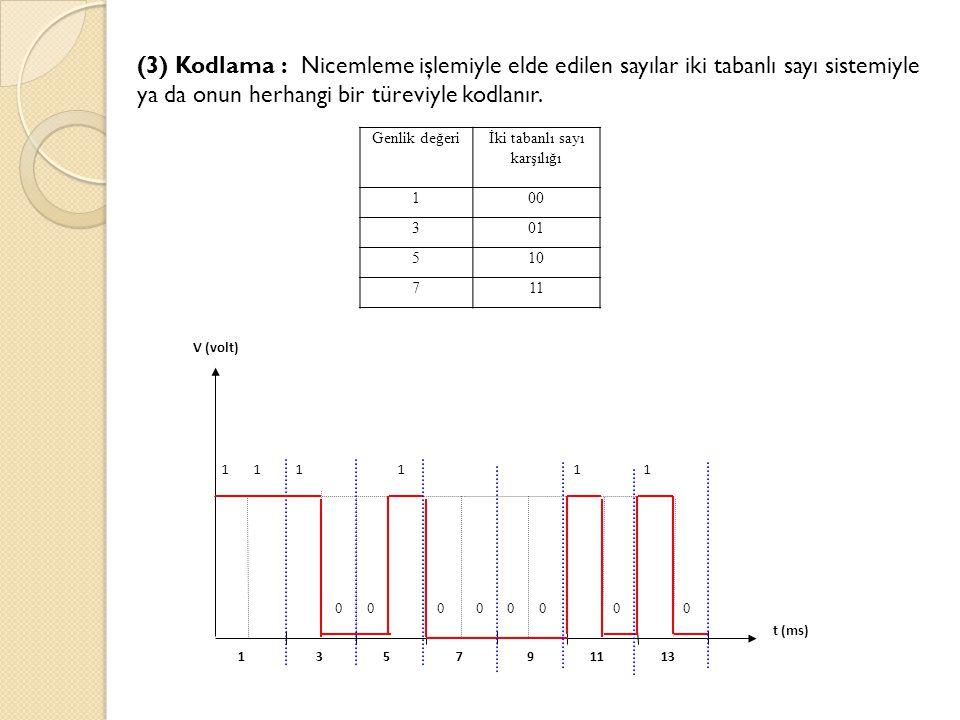 (3) Kodlama : Nicemleme işlemiyle elde edilen sayılar iki tabanlı sayı sistemiyle ya da onun herhangi bir türeviyle kodlanır. Genlik değeriİki tabanlı