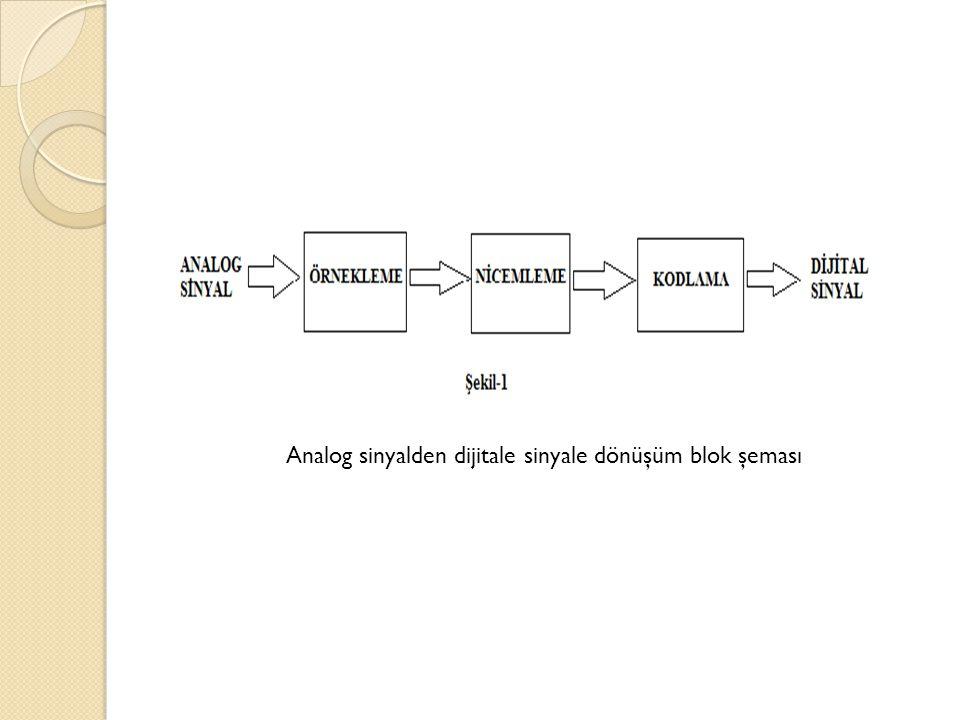 Analog sinyalden dijitale sinyale dönüşüm blok şeması