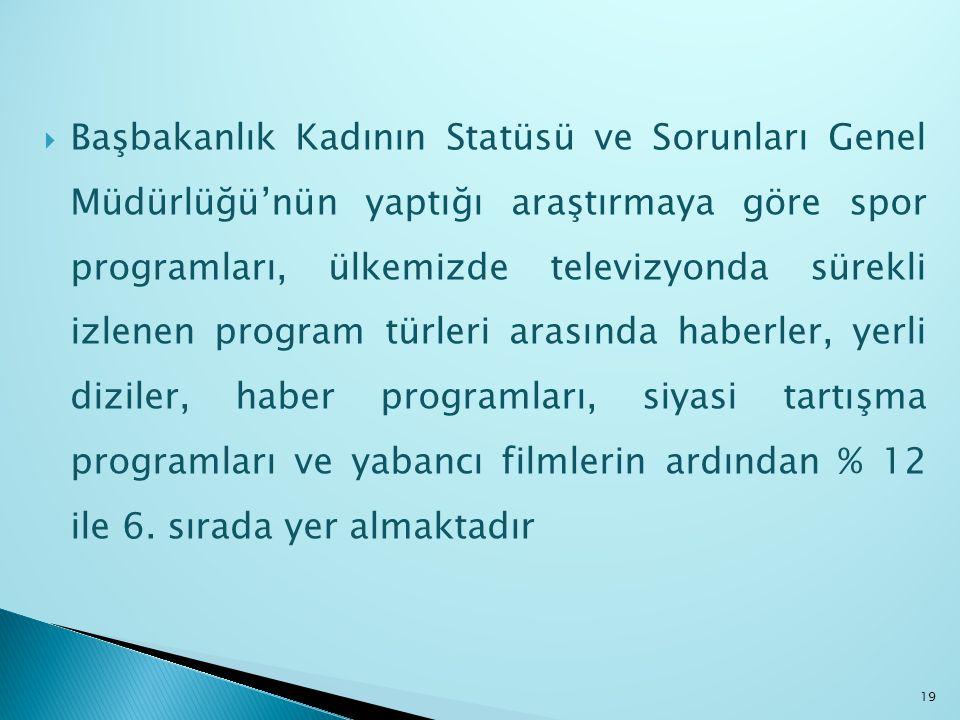  Başbakanlık Kadının Statüsü ve Sorunları Genel Müdürlüğü'nün yaptığı araştırmaya göre spor programları, ülkemizde televizyonda sürekli izlenen progr
