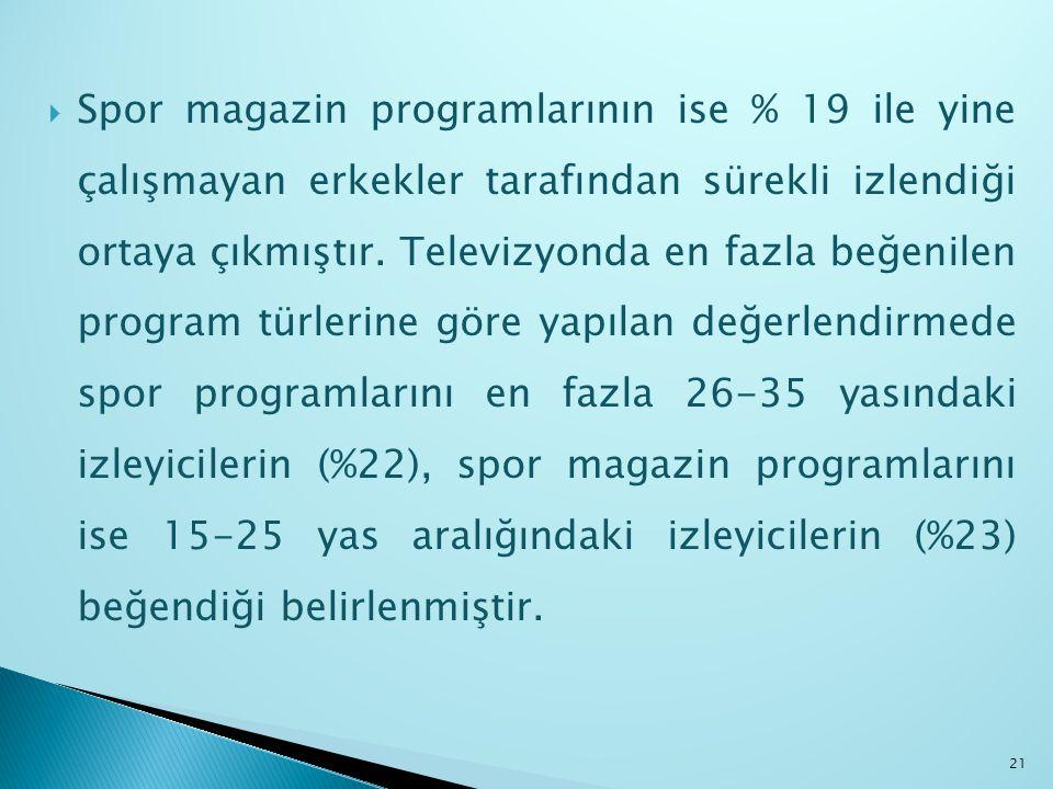  Spor magazin programlarının ise % 19 ile yine çalışmayan erkekler tarafından sürekli izlendiği ortaya çıkmıştır. Televizyonda en fazla beğenilen pro