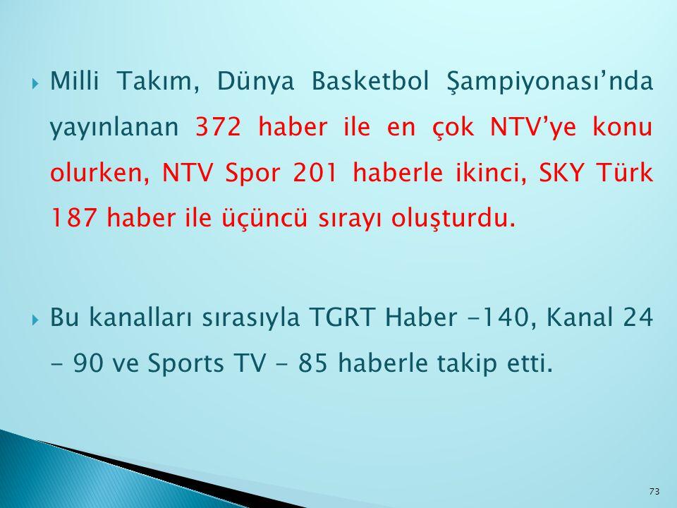 Milli Takım, Dünya Basketbol Şampiyonası'nda yayınlanan 372 haber ile en çok NTV'ye konu olurken, NTV Spor 201 haberle ikinci, SKY Türk 187 haber il